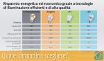 LED e CFL, Legambiente e Politecnico di Milano aiutano a scegliere le migliori lampadine in commercio